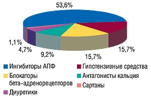 Распределение объемов                                     потребления антигипертензивных ЛС,                                     рассчитанного вDDD, поклассам вI полугодии 2007 г.