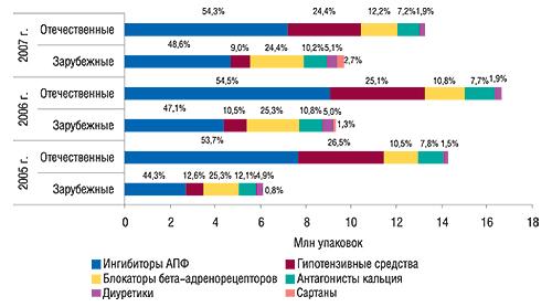 Распределение объемов                                     продаж антигипертензивных ЛС поклассам вобщем                                     объеме аптечных продаж таковых отечественного и                                    зарубежного производства внатуральном                                     выражении вI полугодии 2005–2007 гг. суказанием их                                     доли