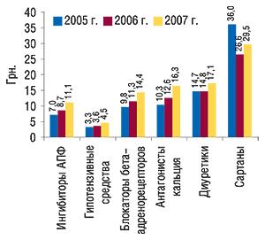 Средневзвешенная                                     стоимость 1 упаковки антигипертензивных ЛС по                                    классам вI полугодии 2005–2007 гг.