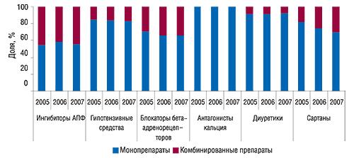 Распределение объемов                                     продаж моно- икомбинированных препаратов в                                    общем объеме аптечных продаж различных классов                                     антигипертензивных ЛС внатуральном выражении в                                    I полугодии 2005–2007 гг
