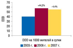 Потребление                                     антигипертензивных ЛС вУкраине, выраженное вDDD                                     на1000 жителей всутки, вI полугодии 2005–2007гг. с                                    указанием процента прироста/убыли посравнению с                                    аналогичным периодом предыдущего года