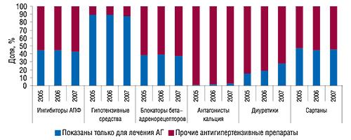 Удельный вес                                     препаратов, показанных только при АГ, вобщем                                     объеме потребления различных классов                                     антигипертензивных ЛС, выраженном вDDD, вI                                     полугодии 2005–2007 гг.