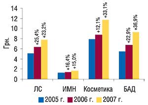 Средневзвешенная стоимость 1                                     упаковки различных категорий товаров «аптечной                                     корзины» вавгусте 2005–2007 гг. суказанием                                     процента прироста посравнению саналогичным                                     периодом предыдущего года