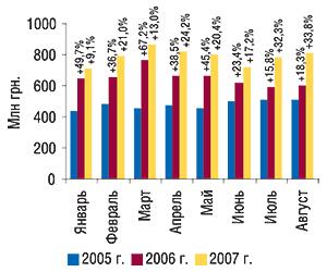 Динамика объема аптечных продаж                                     ЛС вденежном выражении вянваре–августе 2005–2007                                     гг. суказанием процента прироста посравнению с                                    аналогичным периодом предыдущего года