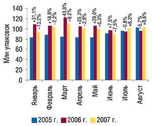 Динамика объема аптечных продаж                                     ЛС внатуральном выражении вянваре–августе                                     2005–2007 гг. суказанием процента прироста/убыли по                                    сравнению саналогичным периодом предыдущего                                     года