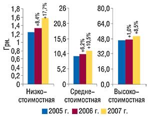 Средневзвешенная стоимость 1                                     упаковки ЛС вразрезе ценовых ниш вавгусте                                     2005–2007 гг. суказанием процента прироста по                                    сравнению саналогичным периодом предыдущего                                     года