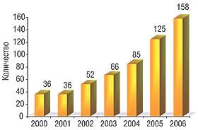 Рис. 1. Количество международных многоцентровых КИ вУкраине (2000–2006гг.)