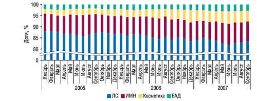 Распределение объемов                                     аптечных продаж покатегориям товаров «аптечной                                     корзины» вянваре 2005 – сентябре 2007 гг.