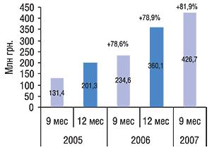 Объем аптечных продаж                                     косметики вденежном выражении суммарно за 9 и                                    12мес 2005–2007 гг. суказанием процента прироста                                     посравнению саналогичными периодами                                     предыдущего года
