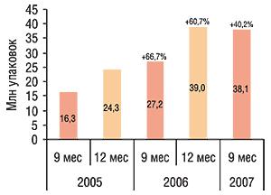 Объем аптечных продаж                                     косметики внатуральном выражении суммарно за 9 и                                    12 мес 2005–2007 гг. суказанием процента прироста по                                    сравнению саналогичными периодами предыдущего                                     года