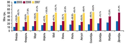 Динамика объемов                                     аптечных продаж косметики вденежном выражении                                     за январь 2005 – сентябрь 2007 гг. суказанием                                     процента прироста посравнению саналогичным                                     периодом предыдущего года