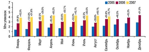 Динамика объемов                                     аптечных продаж косметики внатуральном                                     выражении за январь 2005 – сентябрь 2007 гг. с                                    указанием процента прироста посравнению с                                    аналогичным периодом предыдущего года