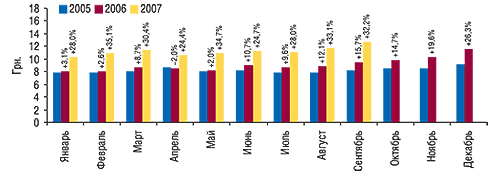 Динамика                                     средневзвешенной стоимости 1 упаковки косметики                                     за январь 2005 – сентябрь 2007 гг. суказанием                                     процента прироста посравнению саналогичным                                     периодом предыдущего года