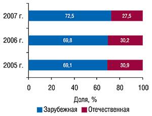 Распределение объемов                                     аптечных продаж косметики вразрезе товаров                                     отечественного изарубежного производства в                                    денежном выражении за первые 9 мес 2005–2007 гг. с                                    указанием доли