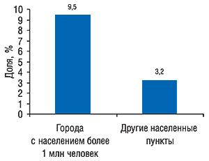 Доля косметики вобщем объеме                                     продаж различных категорий товаров «аптечной                                     корзины» вденежном выражении                                     вгородах-миллионниках идругих населенных                                     пунктах Украины за первые 9 мес 2007 г.