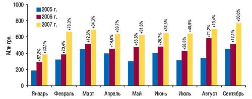 Динамика                                     объема импорта ГЛС вденежном выражении в                                    январе–сентябре 2005–2007 гг. суказанием процента                                     прироста посравнению спредыдущим годом