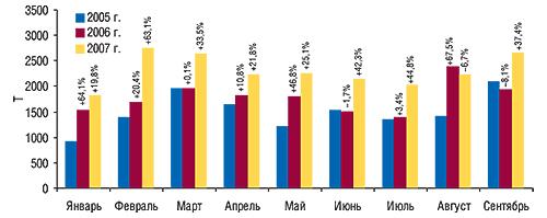Динамика                                     объема импорта ГЛС внатуральном выражении в                                    январе–сентябре 2005–2007 гг. суказанием процента                                     прироста/убыли посравнению спредыдущим годом
