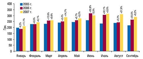 Динамика                                     стоимости 1 весовой единицы импортированных ГЛС                                     вянваре–сентябре 2005–2007 гг. суказанием                                     процента прироста/убыли посравнению с                                    предыдущим годом