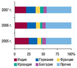 Удельный вес                                     стран — крупнейших поставщиков ГЛС вобщем                                     объеме импорта ГЛС внатуральном выражении за                                     первые 9 мес 2005–2007 гг.