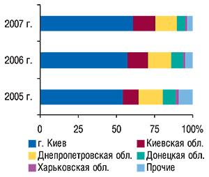 Удельный вес                                     регионов Украины — крупнейших получателей ГЛС в                                    общем объеме импорта ГЛС вденежном выражении за                                     первые 9 мес 2005–2007 гг.