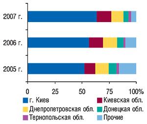 Удельный вес                                     регионов Украины — крупнейших получателей ГЛС в                                    общем объеме импорта ГЛС внатуральном выражении                                     за первые 9 мес 2005–2007 гг.