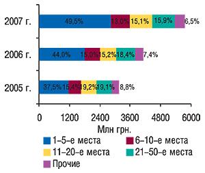 Распределение                                     объема импорта ГЛС вденежном выражении по                                    позициям врейтинге компаний-импортеров с                                    указанием удельного веса (%) за первые 9 мес 2005–2007                                     гг.