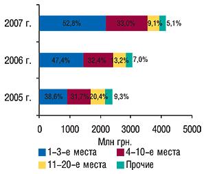 Распределение объема ввоза                                     ГЛС вденежном выражении попозициям врейтинге                                     ассортиментных импортеров суказанием удельного                                     веса (%) за первые 9 мес 2005–2007 гг.