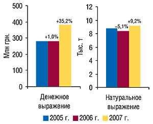Объем                                     экспорта ГЛС вденежном инатуральном выражении                                     за первые 9 мес 2005–2007 гг. суказанием процента                                     прироста/убыли посравнению спредыдущим годом