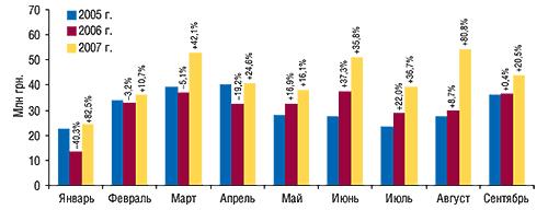 Динамика                                     объема экспорта ГЛС вденежном выражении в                                    январе–сентябре 2005–2007 гг. суказанием процента                                     прироста/убыли посравнению спредыдущим годом