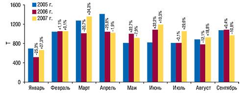 Динамика                                     объема экспорта ГЛС внатуральном выражении в                                    январе–сентябре 2005–2007 гг. суказанием процента                                     прироста/убыли посравнению спредыдущим годом