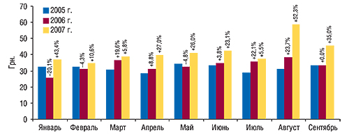 Динамика                                     стоимости 1 весовой единицы экспортируемых ГЛС в                                    январе–сентябре 2005–2007 гг. суказанием процента                                     прироста/убыли посравнению спредыдущим годом