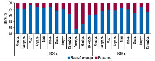 Динамика удельного веса                                     чистого экспорта иреэкспорта вобщем объеме                                     экспорта ГЛС вянваре 2006 – сентябре 2007 г.