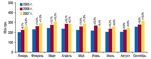 Динамика                                     объема фармацевтического производства ГЛС (КВЭД                                     24.42) вденежном выражении вянваре–сентябре                                     2005–2007 гг. суказанием процента прироста/убыли по                                    сравнению спредыдущим годом