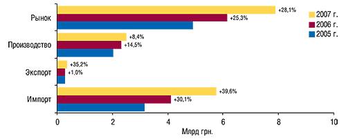 Объем                                     фармацевтического рынка вценах производителя                                     за первые 9 мес 2005–2007 гг. суказанием                                     составляющих его величин ипроцента прироста по                                    сравнению саналогичным периодом предыдущего                                     года