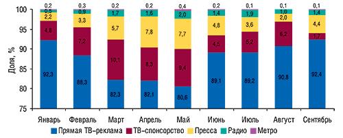 Динамика удельного веса                                     различных медианосителей вобщем объеме рынка                                     рекламы ЛС вденежном выражении в                                    январе–сентябре 2007 г.