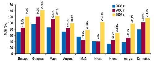 Динамика объемов инвестиций в                                    прямую рекламу ЛС нателевидении вденежном                                     выражении вянваре–сентябре 2005–2007 гг. с                                    указанием процента прироста/убыли                                     по сравнению спредыдущим годом
