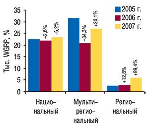 Объем продаж прямой рекламы ЛС                                     внатуральном выражении (рейтинг WGRP) в разрезе                                     типов телеканалов за первые 9  мес 2005–2007 гг. с                                    указанием процента прироста/убыли посравнению с                                    аналогичным периодом предыдущего года