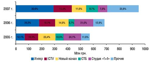 Распределение объема продаж                                     прямой рекламы ЛС между топ-5 телеканалов                                     в денежном выражении суказанием удельного                                     веса за первые 9 мес 2005–2007 гг.