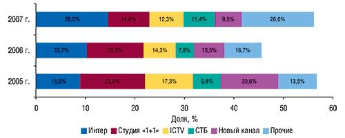 Распределение объема продаж                                     прямой рекламы ЛС между топ-5 телеканалов в                                    натуральном выражении (рейтинг WGRP) суказанием                                     удельного веса за первые 9 мес 2005–2007 гг.