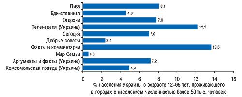 Аудитория одного номера топ-10                                     печатных изданий пообъемам продаж рекламы ЛС за                                     первые 9  мес 2007 г. в денежном выражении                                     (MMI'2007/1+2-Украина)