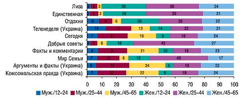 Социально-демографические                                     группы читателей (% аудитории одного номера                                     издания) вразрезе топ-10 печатных изданий по                                    объемам продаж рекламы ЛС за первые 9  мес 2007 г.                                     вденежном выражении (MMI'2007/1+2-Украина)