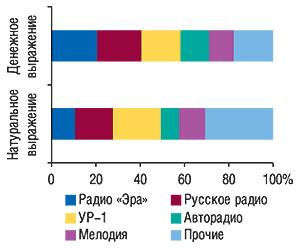 Распределение объемов продаж                                     рекламы ЛС нарадио вденежном инатуральном                                     (длительность, с) выражении потоп-5 радиостанциям                                     за первые 9 мес 2007 г.