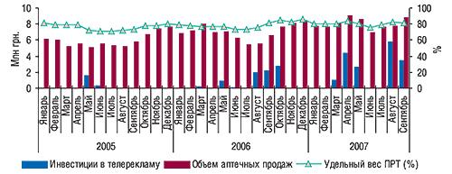 Динамика объема инвестиций                                     (в ценах open-rate) втелерекламу, аптечных продаж и                                    доли продающих розничных точек (ПРТ) препарата                                     ЭССЕНЦИАЛЕ вянваре 2005–сентябре 2007 г.