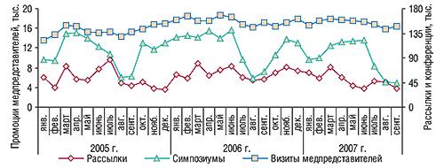 Помесячная динамика                                     промоционной активности попродвижению ЛС в                                    январе 2005 г. – сентябре 2007 г., основанная на                                    воспоминаниях врачей