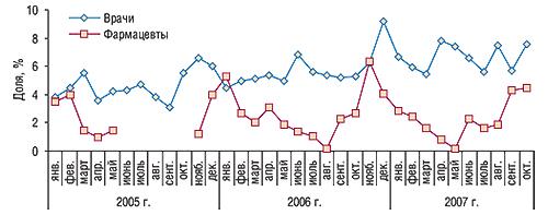 Динамика доли врачей и                                    фармацевтов, вспомнивших о промоциях АУГМЕНТИНА,                                     вобщем количестве специалистов вянваре 2005 г. –                                     октябре 2007 г.