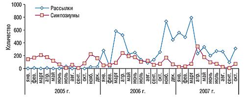 Динамика количества рассылок и                                    симпозиумов, направленных напродвижение                                     АУГМЕНТИНА, вянваре 2005 г. – октябре 2007 г.