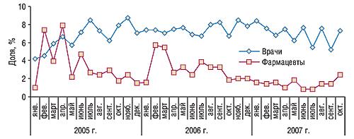 Динамика доли врачей и                                    фармацевтов, вспомнивших о промоциях БЕРЛИПРИЛА,                                     вобщем количестве специалистов вянваре 2005 г. –                                     октябре 2007 г.