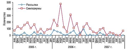 Динамика количества рассылок и                                    симпозиумов, направленных напродвижение                                     БЕРЛИПРИЛА, вянваре 2005 г. – октябре 2007 г.