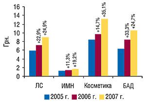Средневзвешенная стоимость 1                                     упаковки различных категорий товаров «аптечной                                     корзины» воктябре 2005–2007 гг. суказанием                                     процента прироста посравнению с аналогичным                                     периодом предыдущего года