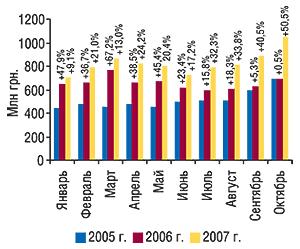 Динамика объема аптечных продаж                                     ЛС вденежном выражении вянваре–октябре 2005–2007                                     гг. суказанием процента прироста посравнению с                                    аналогичным периодом предыдущего года